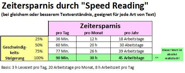 Speed Reading Zeitersparnis